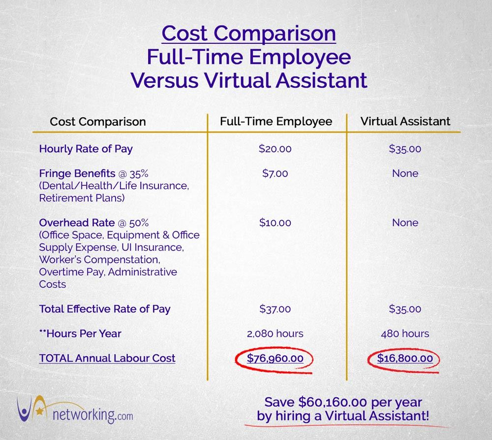 Cost Comparison Virtual Assistant Versus Full-time Employee