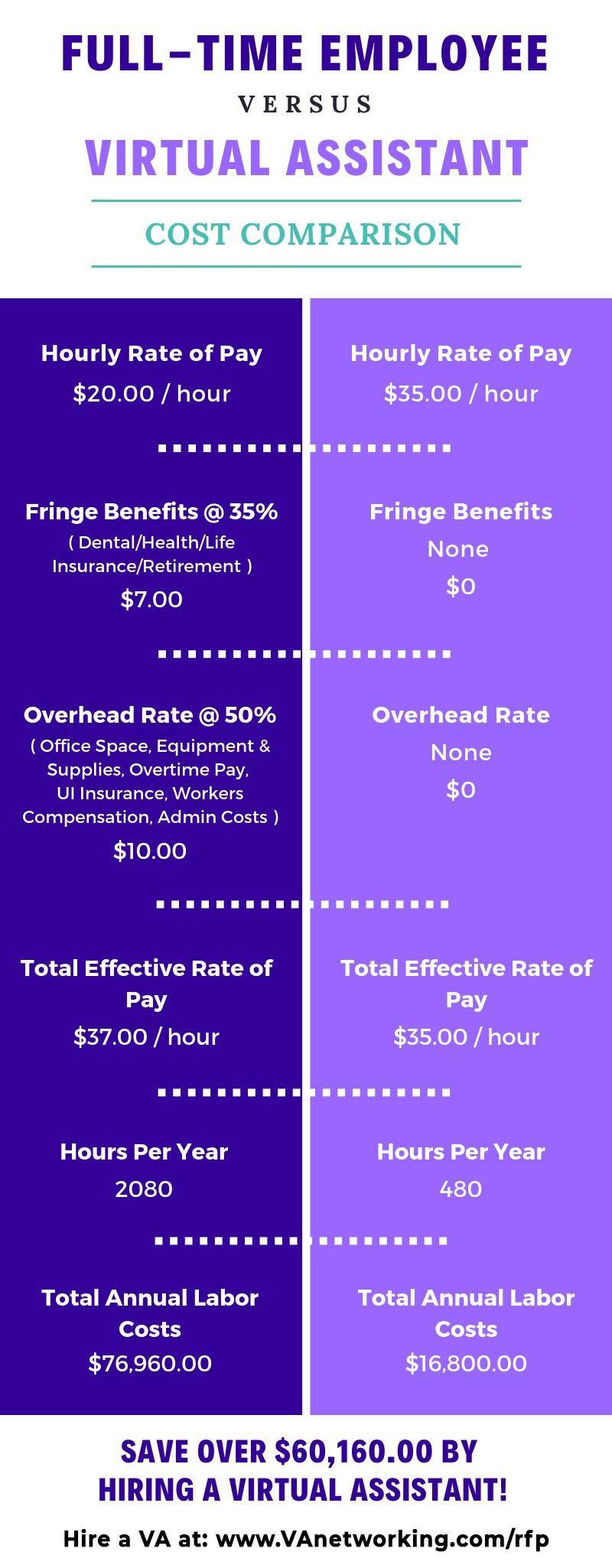 A cost comparison for a full-time employee versus a Virtual Assistant